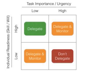 Delegration prioritisation